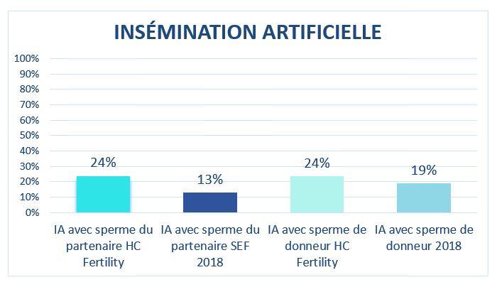 resultats ia hc fertility