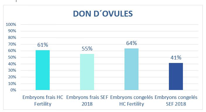 taux de grossesse cycle don dóvules